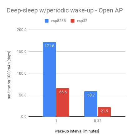 Deep-sleep - open AP