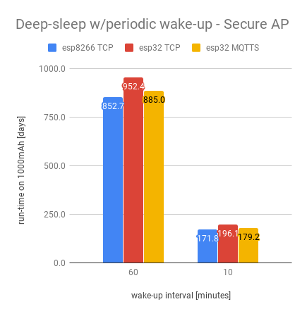 Deep-sleep - secure AP