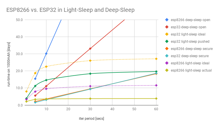 ESP8266 vs  ESP32 on Battery Power