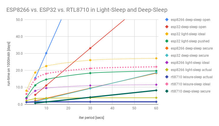 RTL8710 Deep-Sleep with Periodic Wake-up
