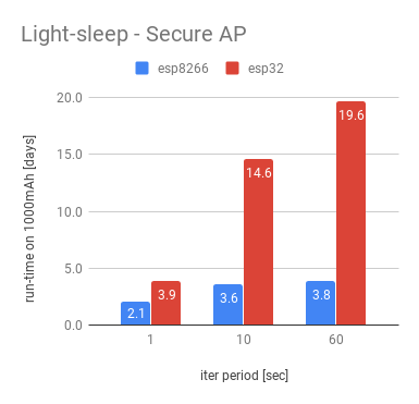 Light-sleep - secure AP
