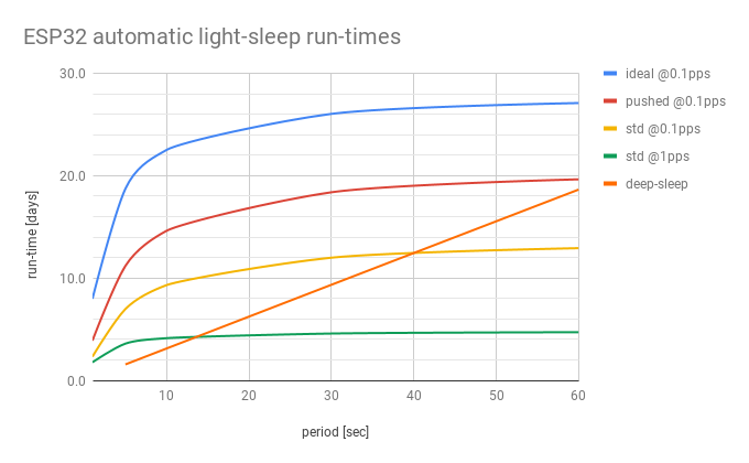 ESP32 automatic light-sleep run-times